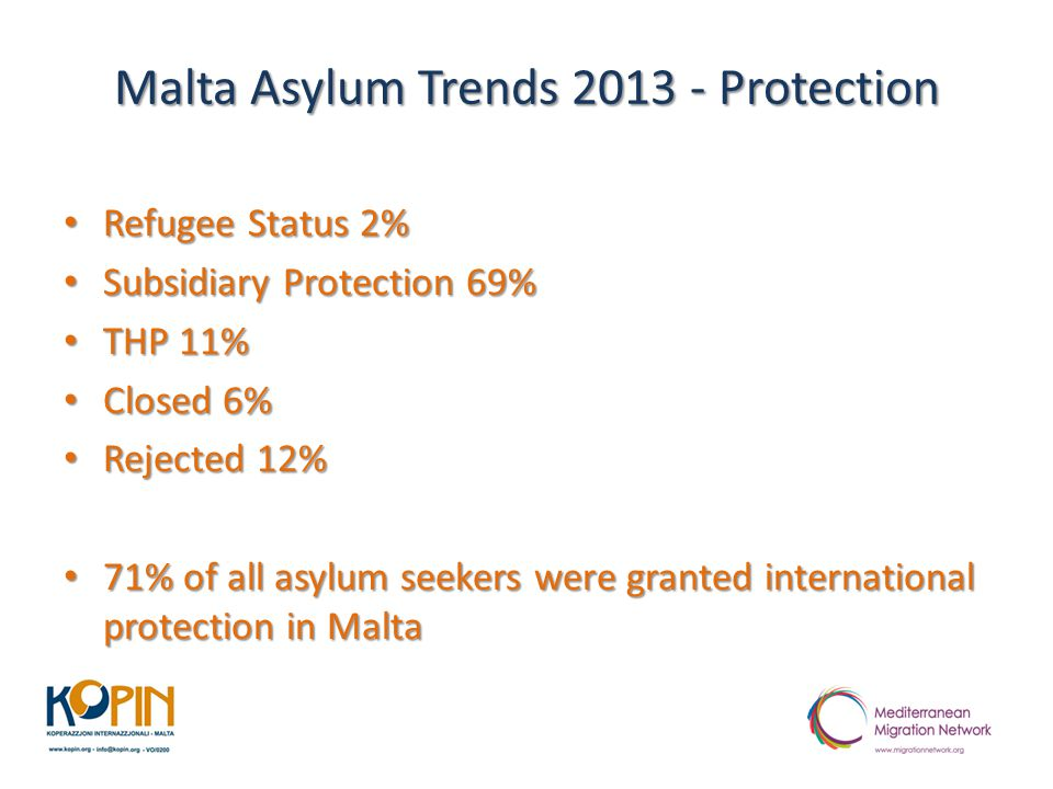 Malta Asylum Trends 2013 - Protection Refugee Status 2% Refugee Status 2% Subsidiary Protection 69% Subsidiary Protection 69% THP 11% THP 11% Closed 6