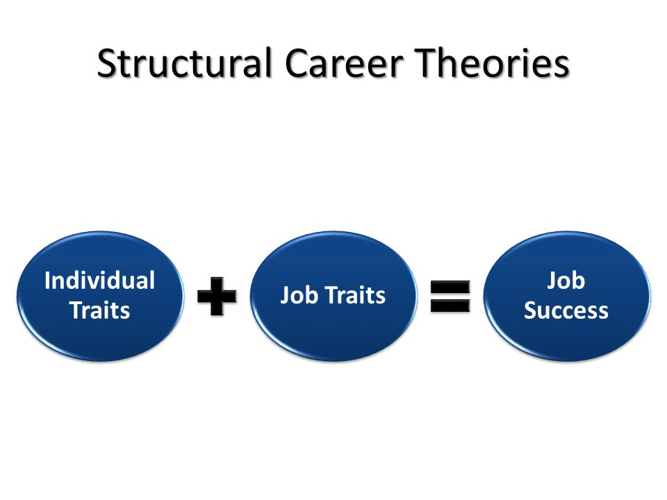 Individual Traits Job Traits Job Success Structural Career Theories