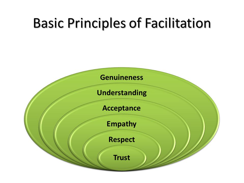 Genuineness Understanding Acceptance Empathy Respect Trust Basic Principles of Facilitation
