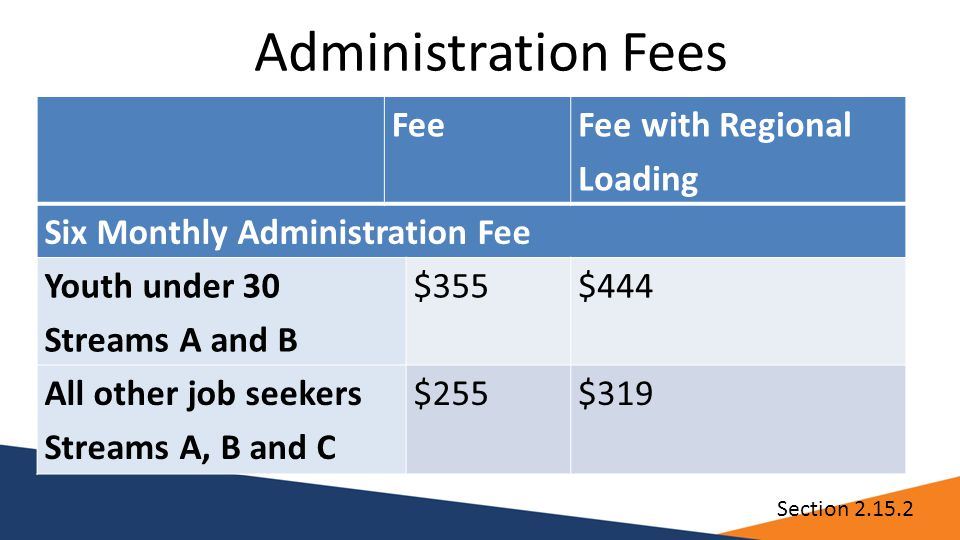 Administration Fees Fee Fee with Regional Loading Six Monthly Administration Fee Youth under 30 Streams A and B $355$444 All other job seekers Streams A, B and C $255$319 Section 2.15.2