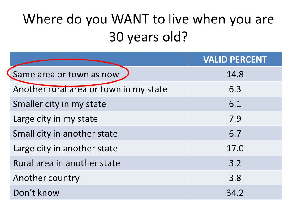 Where do you WANT to live when you are 30 years old.