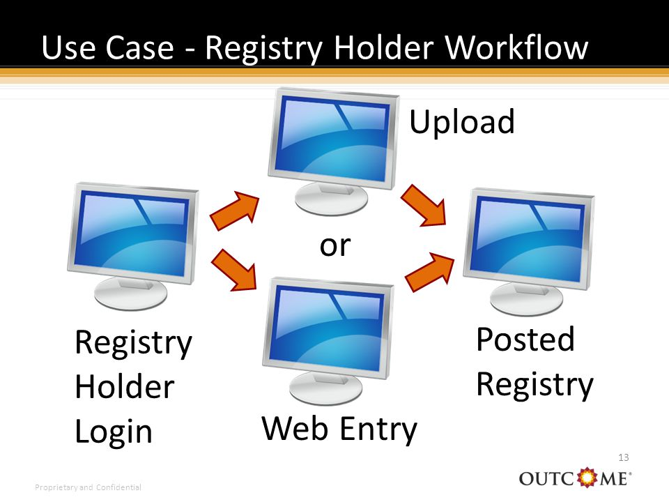 Proprietary and Confidential Use Case - Registry Holder Workflow 13 Registry Holder Login Web Entry Posted Registry Upload or