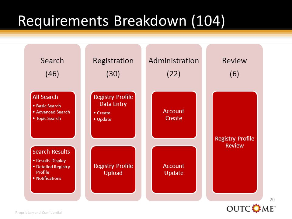 Proprietary and Confidential Requirements Breakdown (104) 20 Search (46) All Search Basic Search Advanced Search Topic Search Search Results Results Display Detailed Registry Profile Notifications Registration (30) Registry Profile Data Entry Create Update Registry Profile Upload Administration (22) Account Create Account Update Review (6) Registry Profile Review