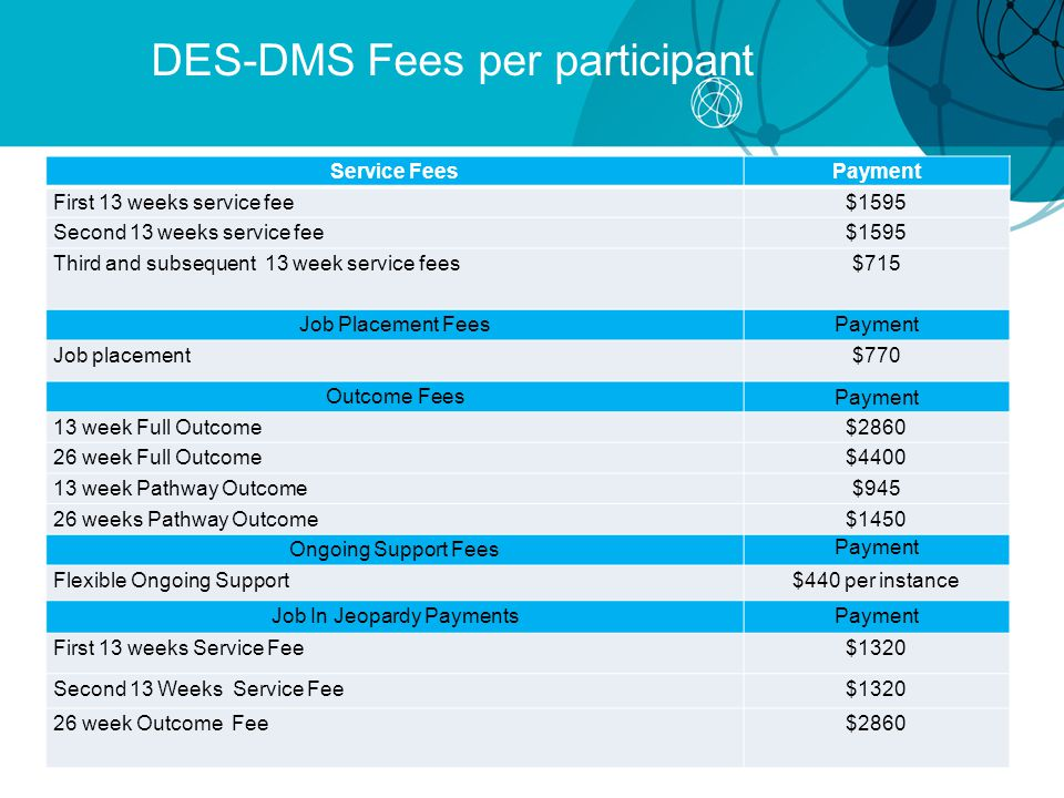 DES-DMS Fees per participant Service FeesPayment First 13 weeks service fee$1595 Second 13 weeks service fee$1595 Third and subsequent 13 week service fees$715 Job Placement FeesPayment Job placement$770 Outcome Fees Payment 13 week Full Outcome$2860 26 week Full Outcome$4400 13 week Pathway Outcome$945 26 weeks Pathway Outcome$1450 Ongoing Support Fees Payment Flexible Ongoing Support$440 per instance Job In Jeopardy PaymentsPayment First 13 weeks Service Fee $1320 Second 13 Weeks Service Fee $1320 26 week Outcome Fee$2860