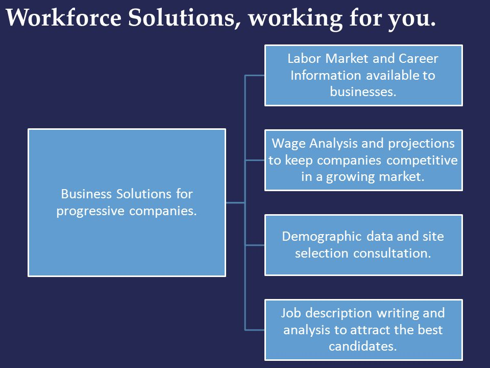 Workforce Solutions, working for you. Business Solutions for progressive companies.