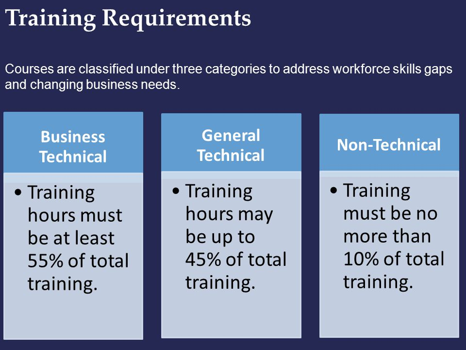 Training Requirements Courses are classified under three categories to address workforce skills gaps and changing business needs. Business Technical T