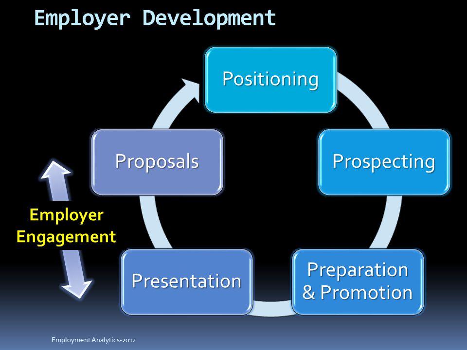 Positioning Prospecting Preparation & Promotion Presentation Proposals Employment Analytics-2012 Employer Engagement Employer Development