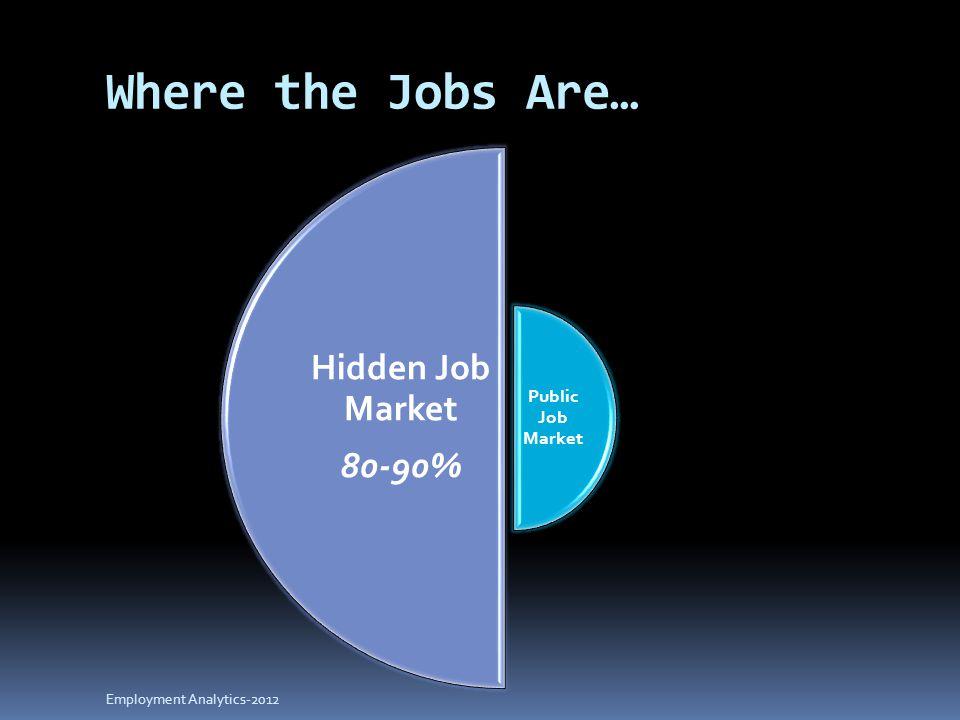 Where the Jobs Are… Public Job Market Hidden Job Market 80-90% Employment Analytics-2012