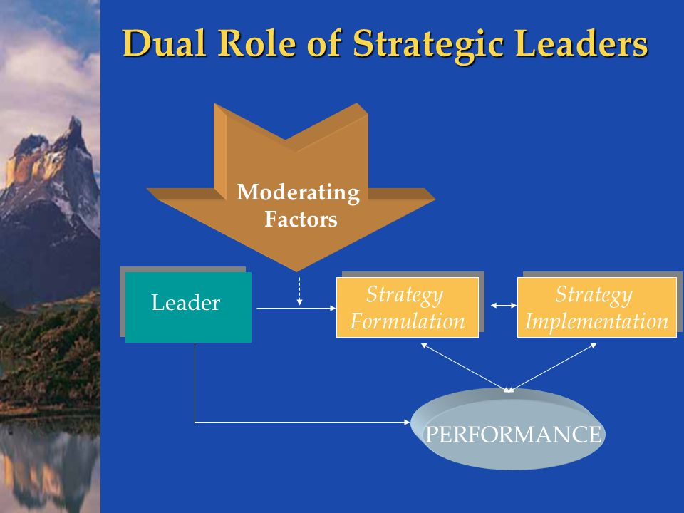 Dual Role of Strategic Leaders Leader Strategy Formulation Strategy Formulation Strategy Implementation Strategy Implementation PERFORMANCE Moderating Factors