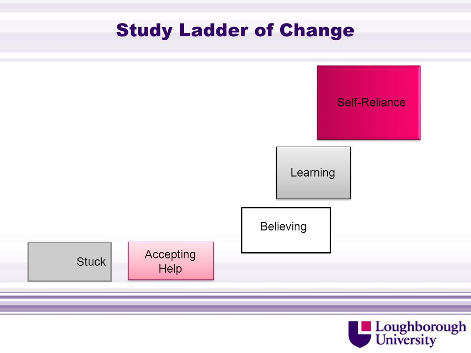 Study Ladder of Change Stuck Accepting Help Believing Learning Self-Reliance