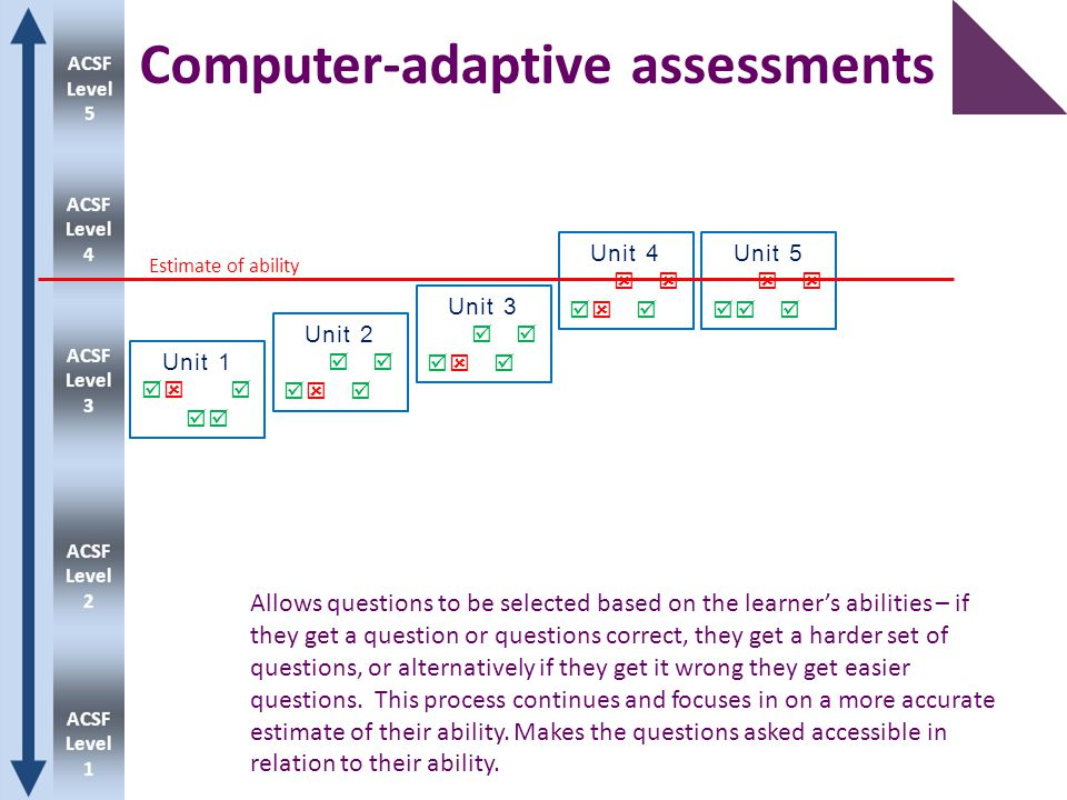 Computer-adaptive assessments Unit 1   Unit 2   Unit 3   Unit 4   Unit 5   Estimate of ability Allows questions to be selected based on the learner's abilities – if they get a question or questions correct, they get a harder set of questions, or alternatively if they get it wrong they get easier questions.