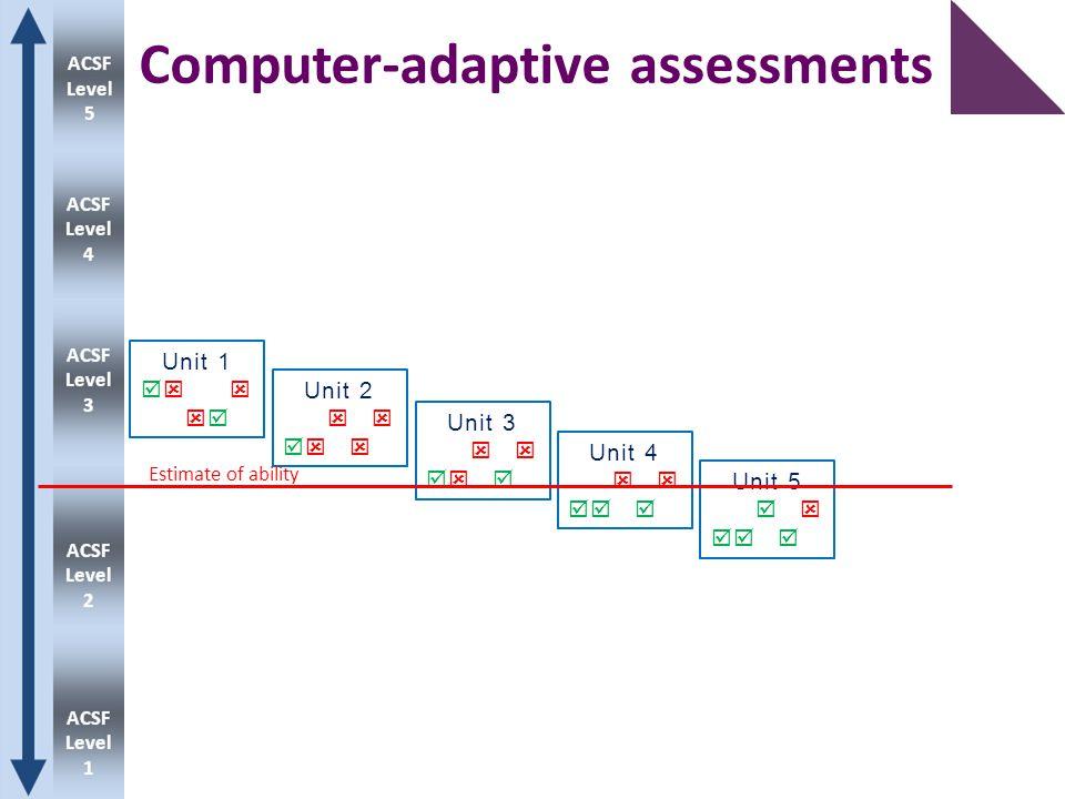 Computer-adaptive assessments Unit 1   Unit 2   Unit 3   Unit 4   Unit 5   Estimate of ability