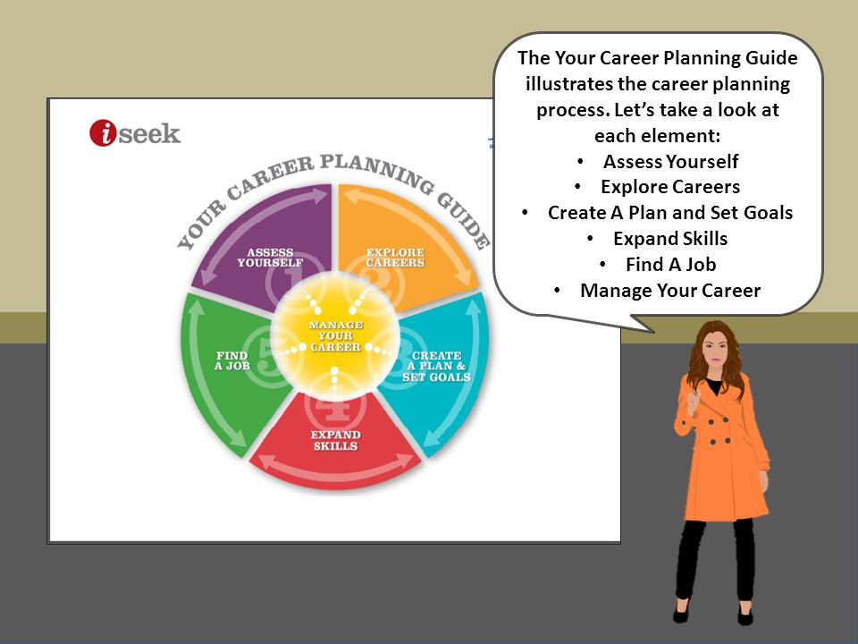 Your Career Planning Guide Elements The Your Career Planning Guide illustrates the career planning process. Let's take a look at each element: Assess