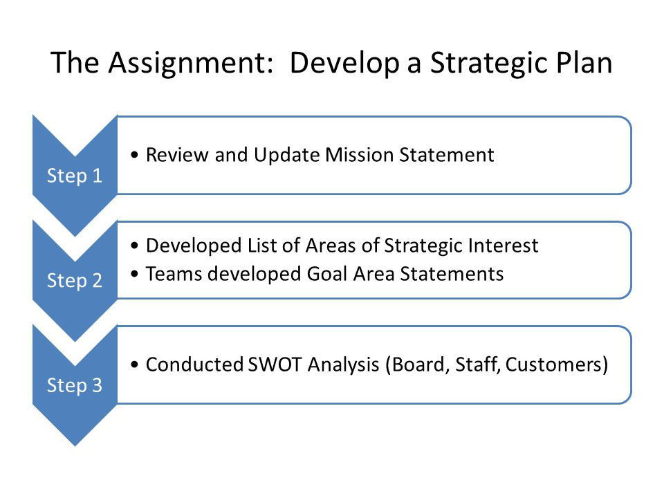 The Assignment: Develop a Strategic Plan Step 4 Developed Objectives for Each Area Step 5 Prioritized Objectives from all areas Compared Objectives against SWOT and added/deleted as appropriate Step 6 Developed Action Steps for each priority objective (Board in process)