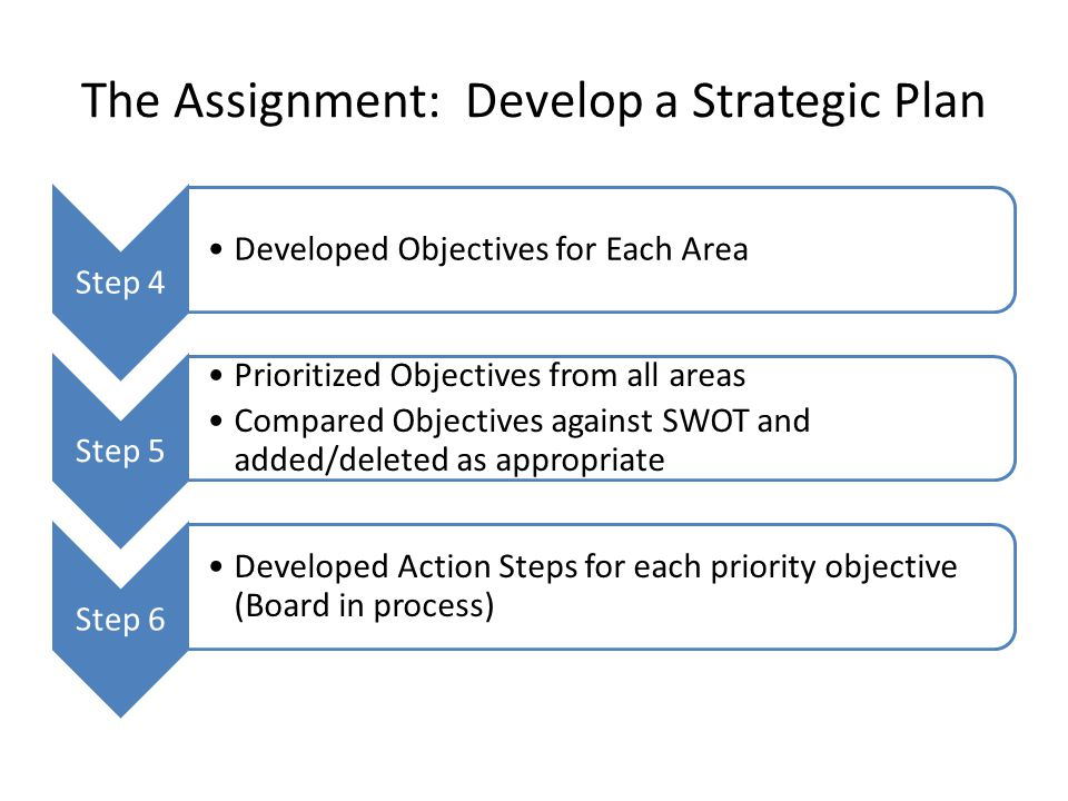 The Assignment: Develop a Strategic Plan Step 4 Developed Objectives for Each Area Step 5 Prioritized Objectives from all areas Compared Objectives ag