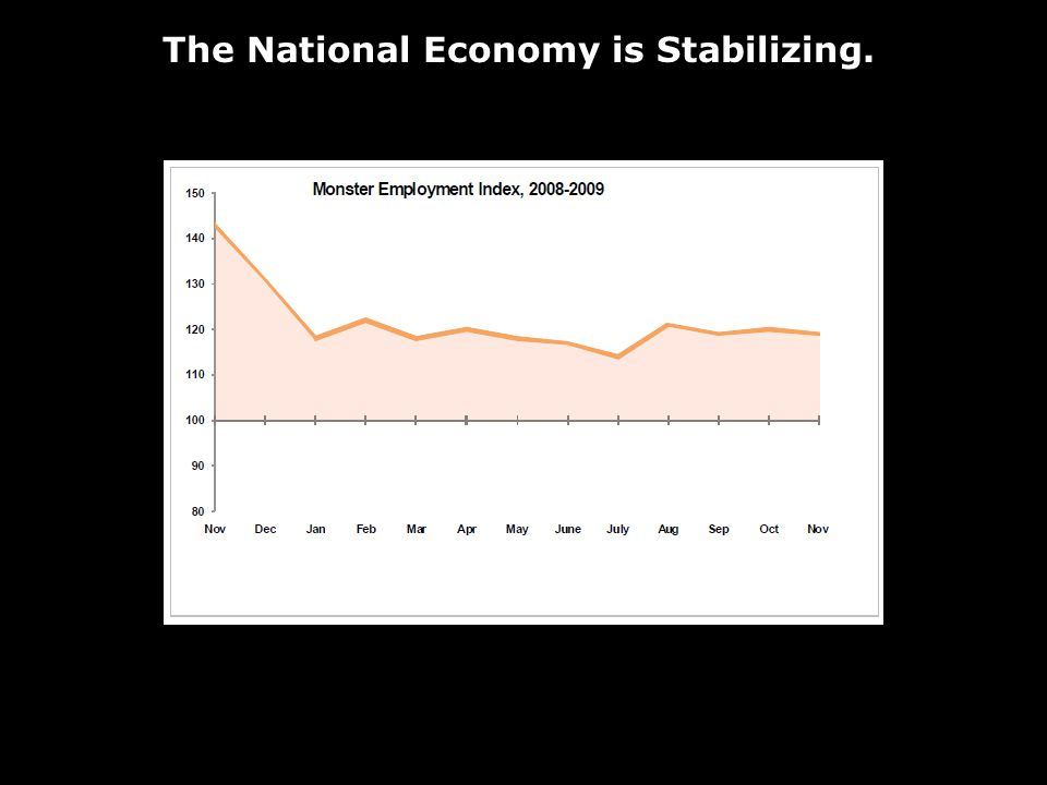 The National Economy is Stabilizing.