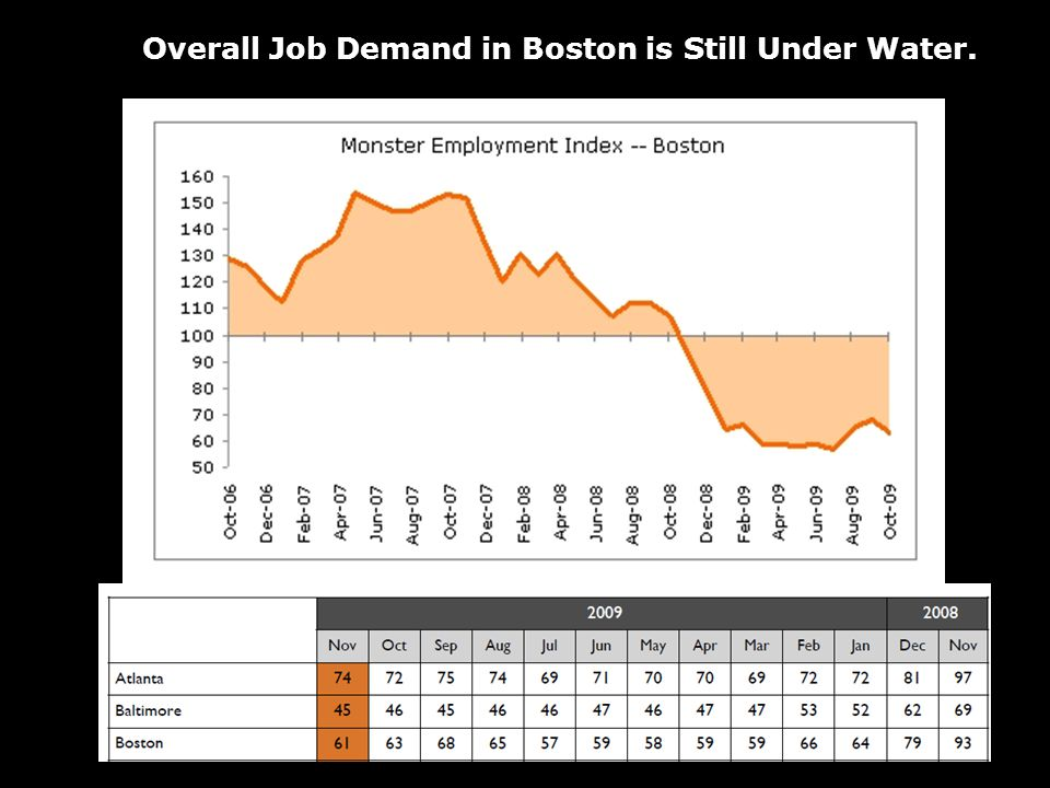Overall Job Demand in Boston is Still Under Water.