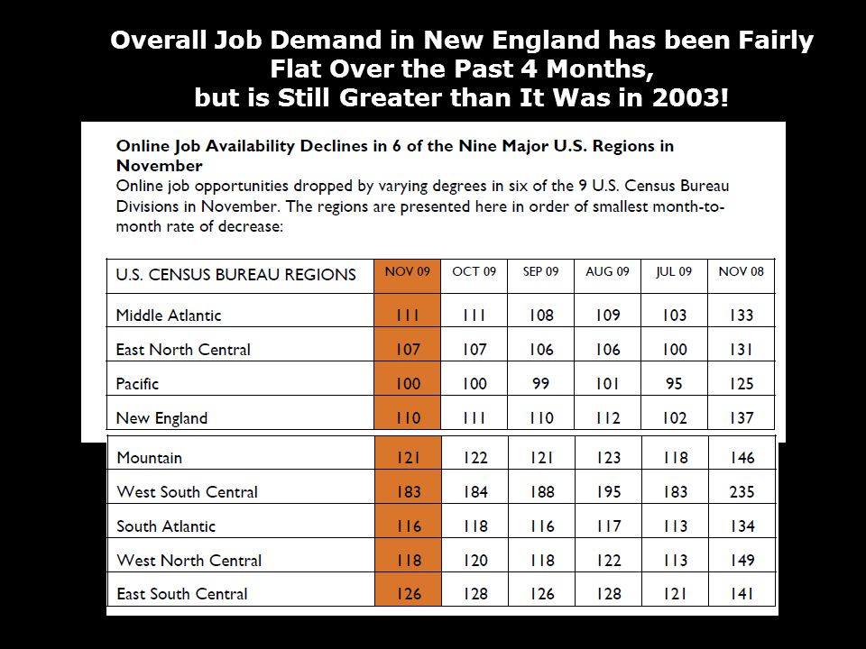 Overall Job Demand in New England has been Fairly Flat Over the Past 4 Months, but is Still Greater than It Was in 2003!