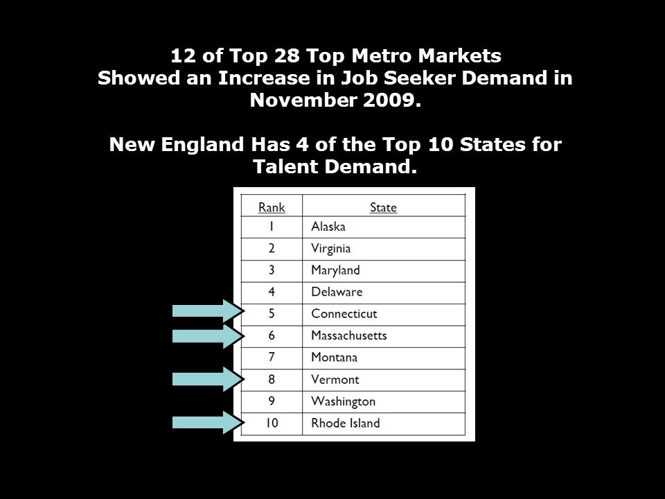 12 of Top 28 Top Metro Markets Showed an Increase in Job Seeker Demand in November 2009.