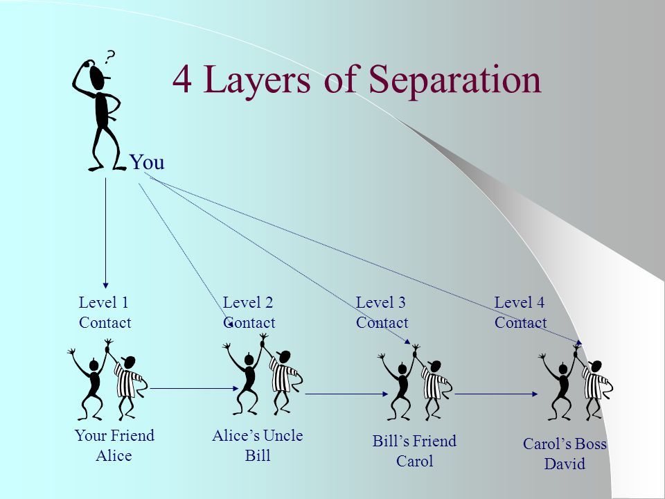 4 Layers of Separation You Level 1 Contact Level 2 Contact Your Friend Alice Alice's Uncle Bill Level 3 Contact Bill's Friend Carol Carol's Boss David Level 4 Contact