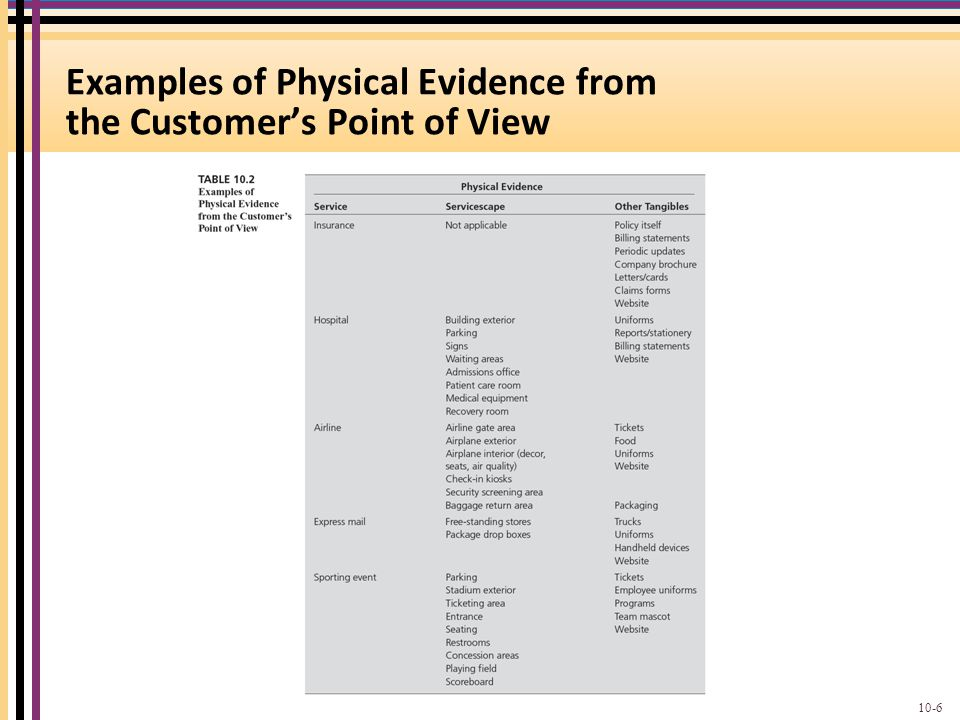 Examples of Physical Evidence from the Customer's Point of View 10-6