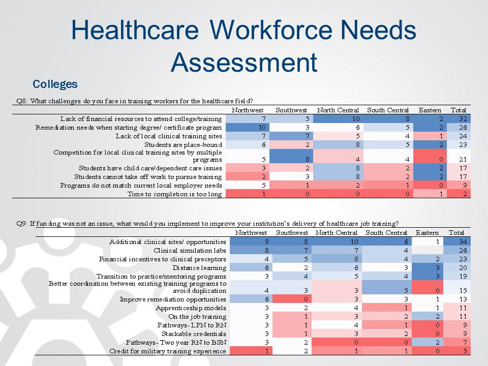 Healthcare Workforce Needs Assessment Colleges