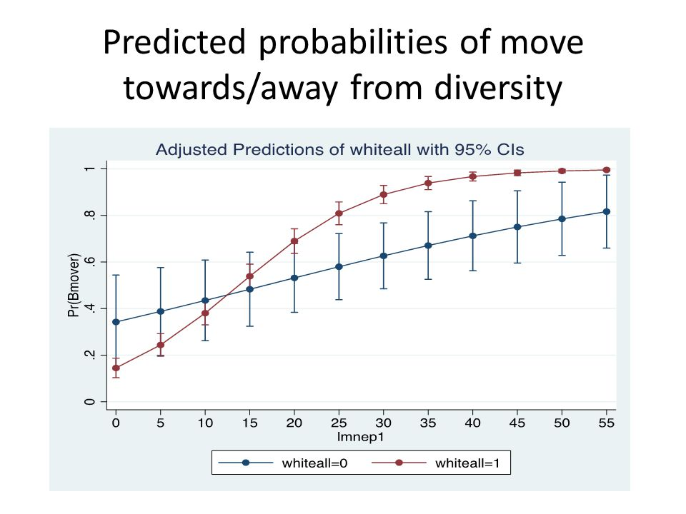 Predicted probabilities of move towards/away from diversity