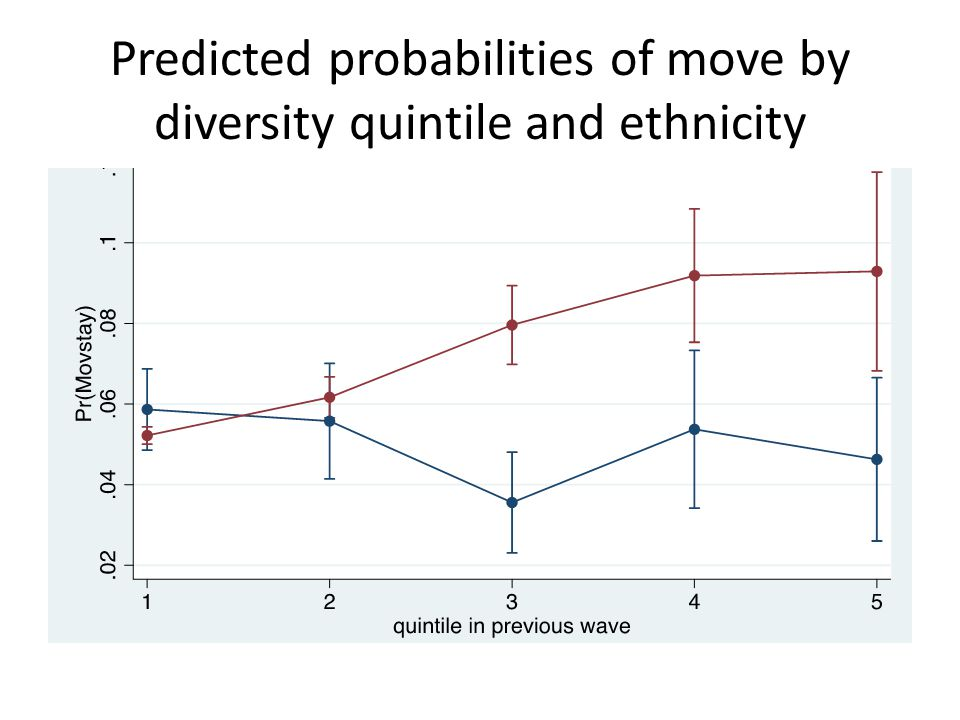 Predicted probabilities of move by diversity quintile and ethnicity