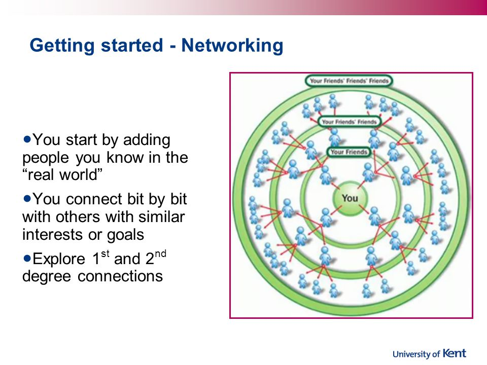 Getting started - Networking You start by adding people you know in the real world You connect bit by bit with others with similar interests or goals Explore 1 st and 2 nd degree connections
