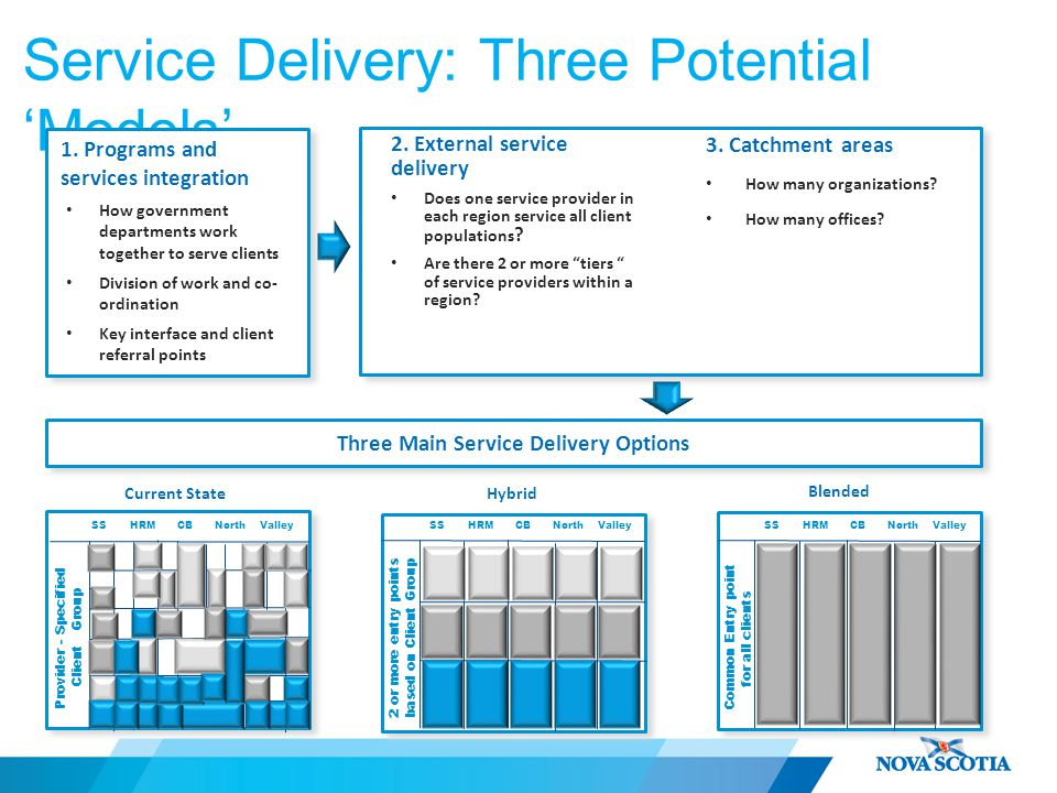 Service Delivery: Three Potential 'Models' 1.