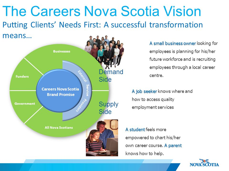 The Careers Nova Scotia Vision Putting Clients' Needs First: A successful transformation means… Careers Nova Scotia Brand Promise Funders Government Businesses All Nova Scotians External Service Providers Demand Side Supply Side A student A parent A student feels more empowered to chart his/her own career course.