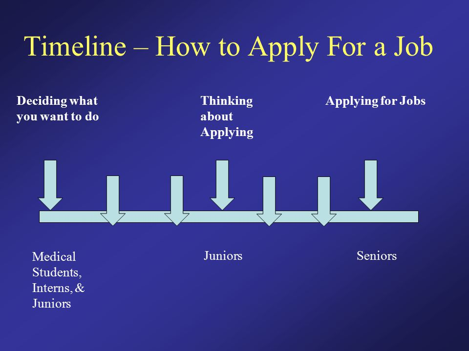 Timeline – How to Apply For a Job Deciding what you want to do Thinking about Applying Applying for Jobs Medical Students, Interns, & Juniors JuniorsSeniors