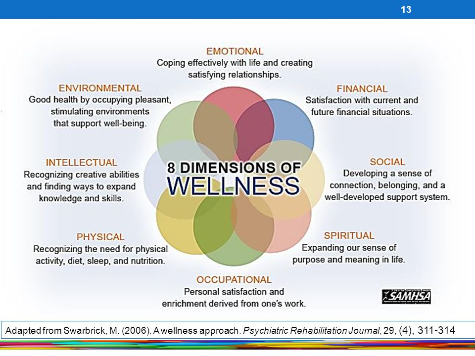 13 Adapted from Swarbrick, M. (2006). A wellness approach. Psychiatric Rehabilitation Journal, 29, (4), 311-314