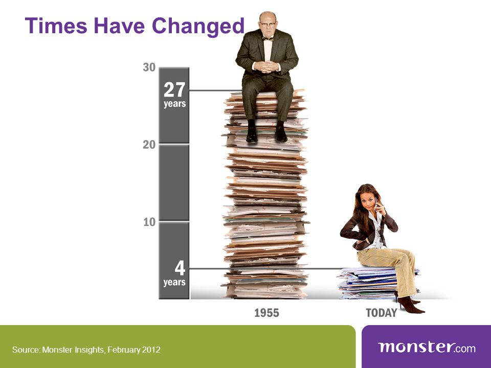 Times Have Changed Source: Monster Insights, February 2012