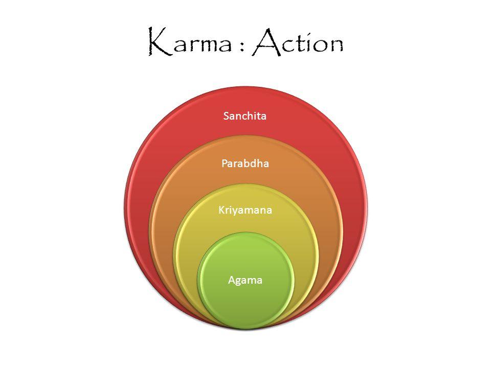 Karma : Action Sanchita Parabdha Kriyamana Agama