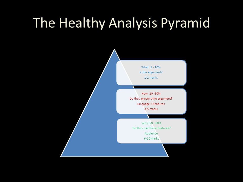 The Healthy Analysis Pyramid What: 5 - 10% Is the argument.