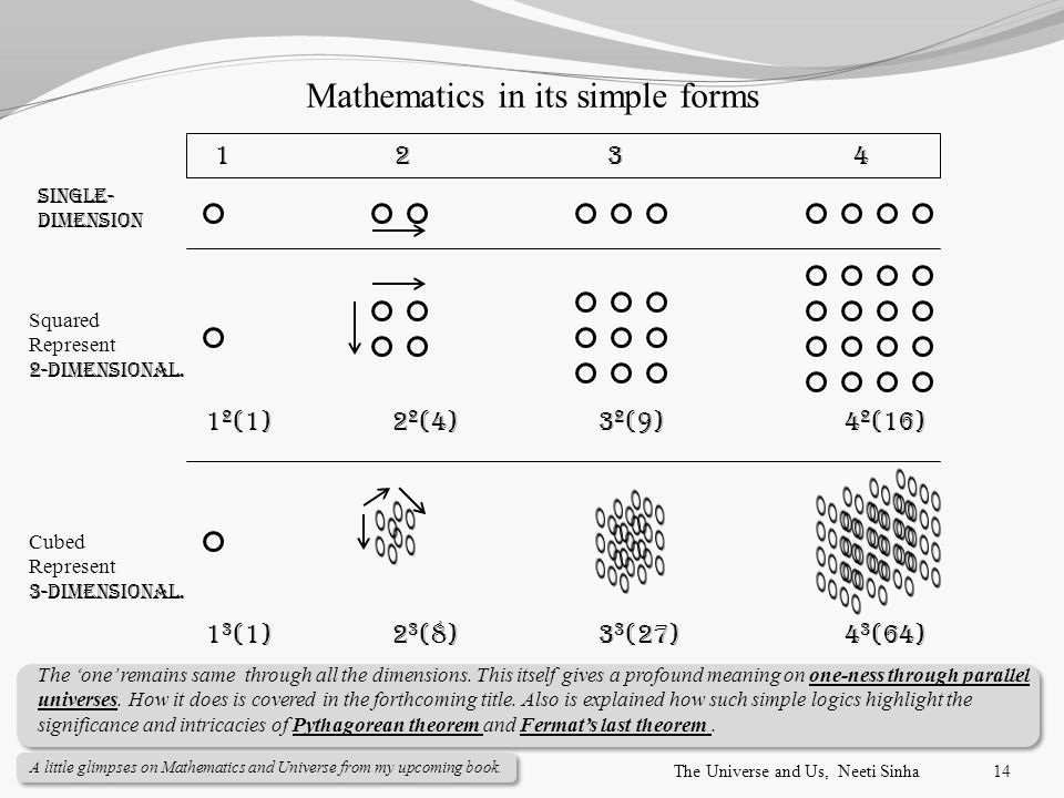 Mathematics in its simple forms Cubed Represent 3-Dimensional.