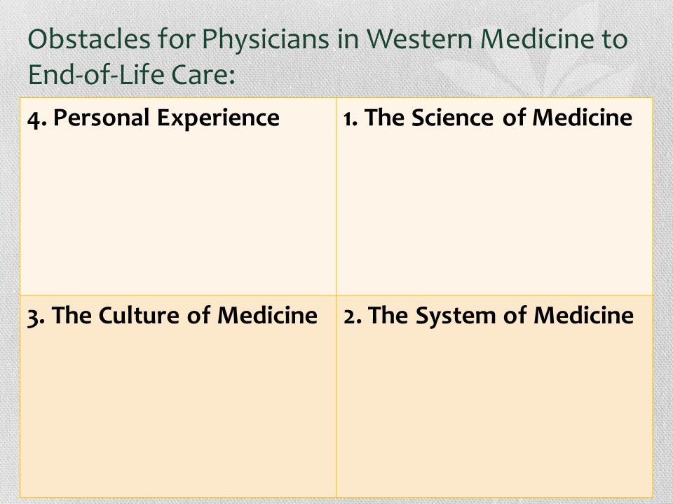 Obstacles for Physicians in Western Medicine to End-of-Life Care: 4.