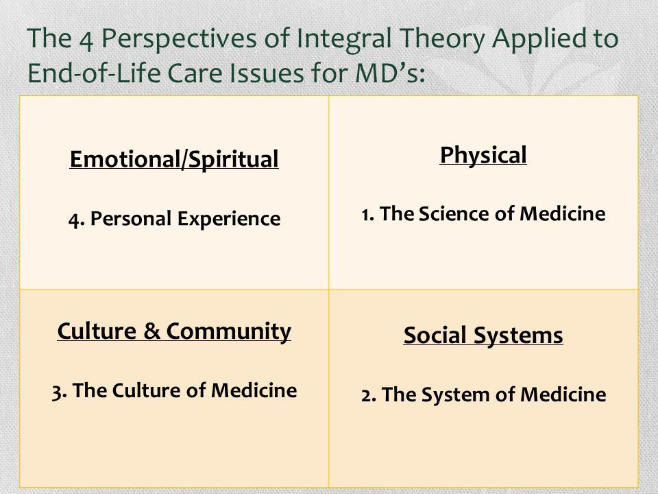 The 4 Perspectives of Integral Theory Applied to End-of-Life Care Issues for MD's: Emotional/Spiritual 4.