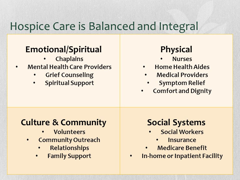 Hospice Care is Balanced and Integral Emotional/Spiritual Chaplains Mental Health Care Providers Grief Counseling Spiritual Support Physical Nurses Home Health Aides Medical Providers Symptom Relief Comfort and Dignity Culture & Community Volunteers Community Outreach Relationships Family Support Social Systems Social Workers Insurance Medicare Benefit In-home or Inpatient Facility