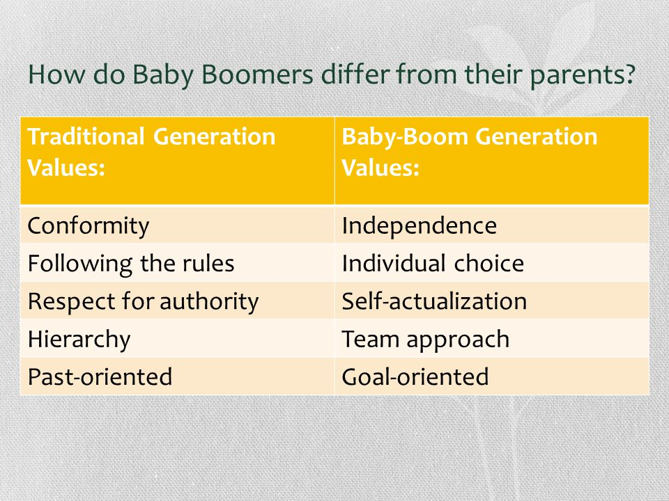 How do Baby Boomers differ from their parents.