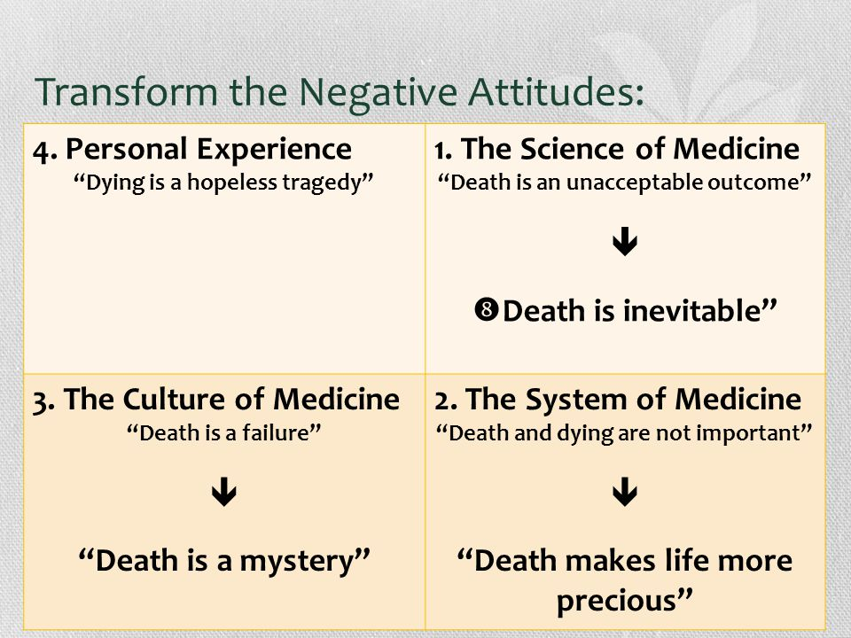 Transform the Negative Attitudes: 4. Personal Experience Dying is a hopeless tragedy 1.