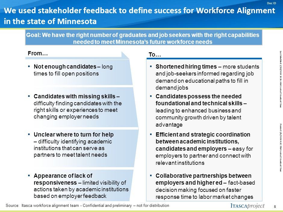 Doc ID Last Modified 3/10/2014 10:16 AM Central Standard Time Printed 3/6/2014 4:42 PM Central Standard Time 8 We used stakeholder feedback to define success for Workforce Alignment in the state of Minnesota From… To… ▪ Shortened hiring times – more students and job-seekers informed regarding job demand on educational paths to fill in demand jobs ▪ Not enough candidates – long times to fill open positions ▪ Candidates with missing skills – difficulty finding candidates with the right skills or experiences to meet changing employer needs ▪ Candidates possess the needed foundational and technical skills – leading to enhanced business and community growth driven by talent advantage ▪ Unclear where to turn for help – difficulty identifying academic institutions that can serve as partners to meet talent needs ▪ Efficient and strategic coordination between academic institutions, candidates and employers – easy for employers to partner and connect with relevant institutions ▪ Appearance of lack of responsiveness – limited visibility of actions taken by academic institutions based on employer feedback ▪ Collaborative partnerships between employers and higher ed – fact-based decision making focused on faster response time to labor market changes Goal: We have the right number of graduates and job seekers with the right capabilities needed to meet Minnesota's future workforce needs Source: Itasca workforce alignment team - Confidential and preliminary – not for distribution