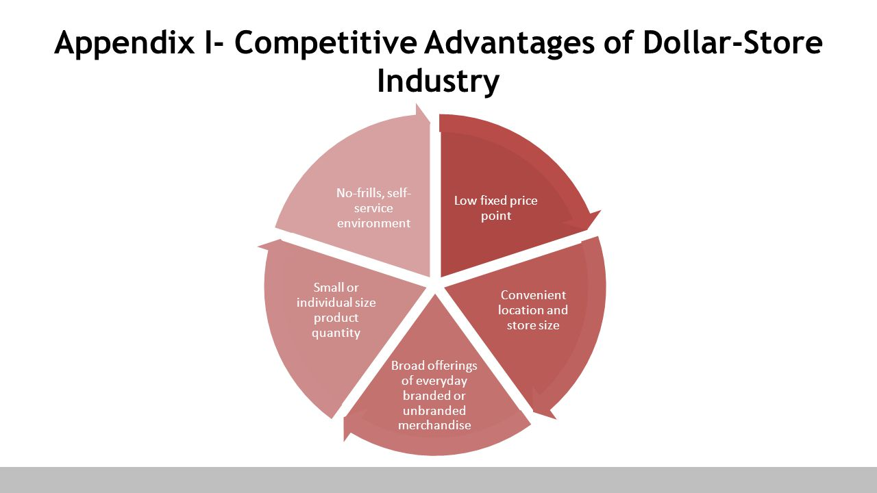 Appendix I- Competitive Advantages of Dollar-Store Industry Low fixed price point Convenient location and store size Broad offerings of everyday brand