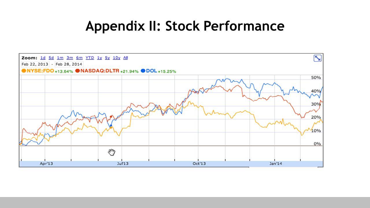 Appendix II: Stock Performance