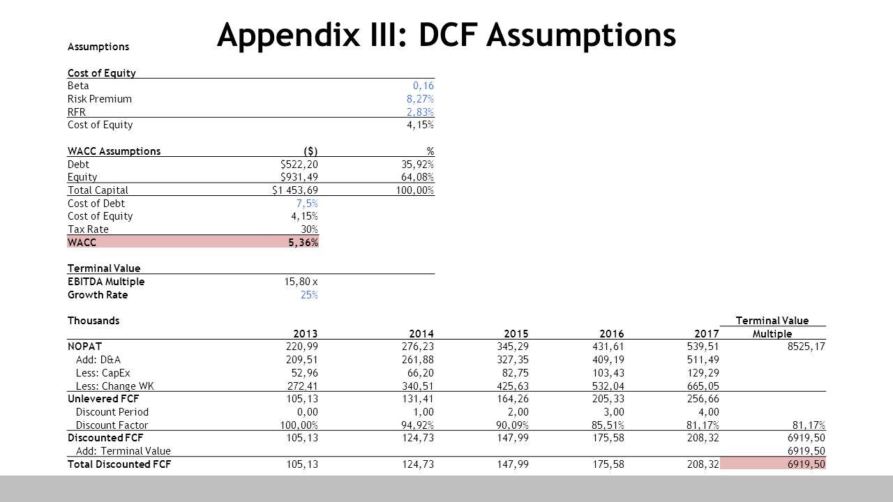 Assumptions Cost of Equity Beta0,16 Risk Premium8,27% RFR 2,83% Cost of Equity4,15% WACC Assumptions($)% Debt $522,2035,92% Equity $931,4964,08% Total