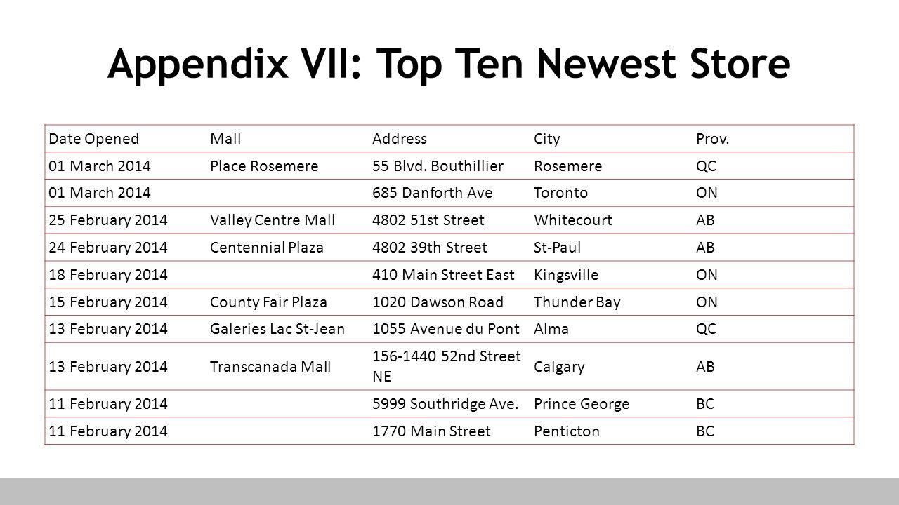 Appendix VII: Top Ten Newest Store Date OpenedMallAddressCityProv. 01 March 2014Place Rosemere55 Blvd. BouthillierRosemereQC 01 March 2014 685 Danfort