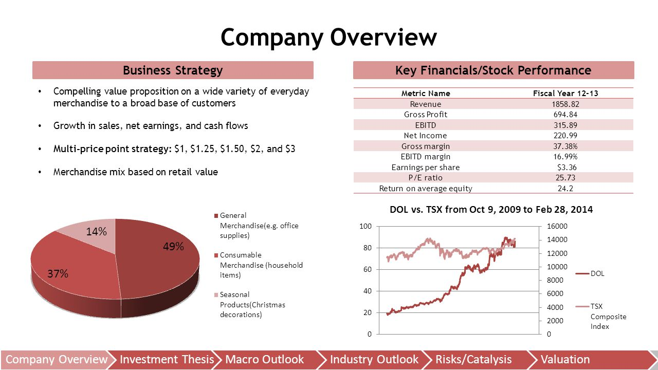 Company OverviewInvestment ThesisMacro OutlookIndustry OutlookRisks/CatalysisValuation Business Strategy Company Overview Key Financials/Stock Performance Metric NameFiscal Year 12-13 Revenue1858.82 Gross Profit694.84 EBITD315.89 Net Income220.99 Gross margin37.38% EBITD margin16.99% Earnings per share $3.36 P/E ratio25.73 Return on average equity24.2 Compelling value proposition on a wide variety of everyday merchandise to a broad base of customers Growth in sales, net earnings, and cash flows Multi-price point strategy: $1, $1.25, $1.50, $2, and $3 Merchandise mix based on retail value