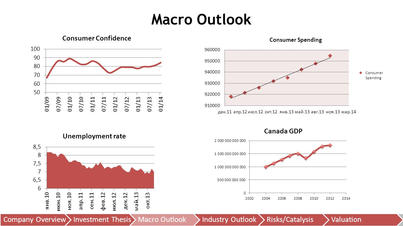 Macro Outlook Company OverviewInvestment ThesisMacro OutlookIndustry OutlookRisks/CatalysisValuation