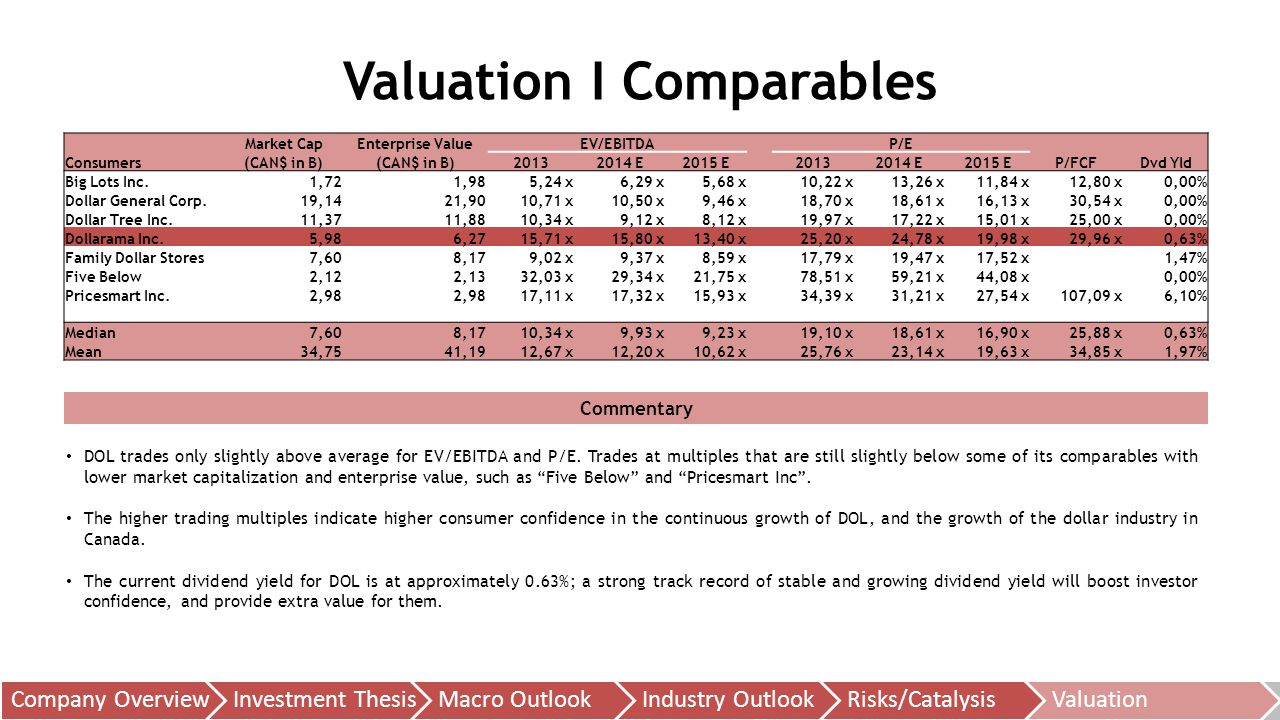Valuation I Comparables Commentary DOL trades only slightly above average for EV/EBITDA and P/E.